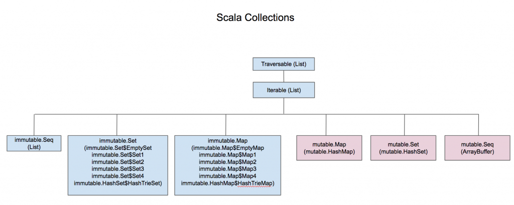 ScalaCollections