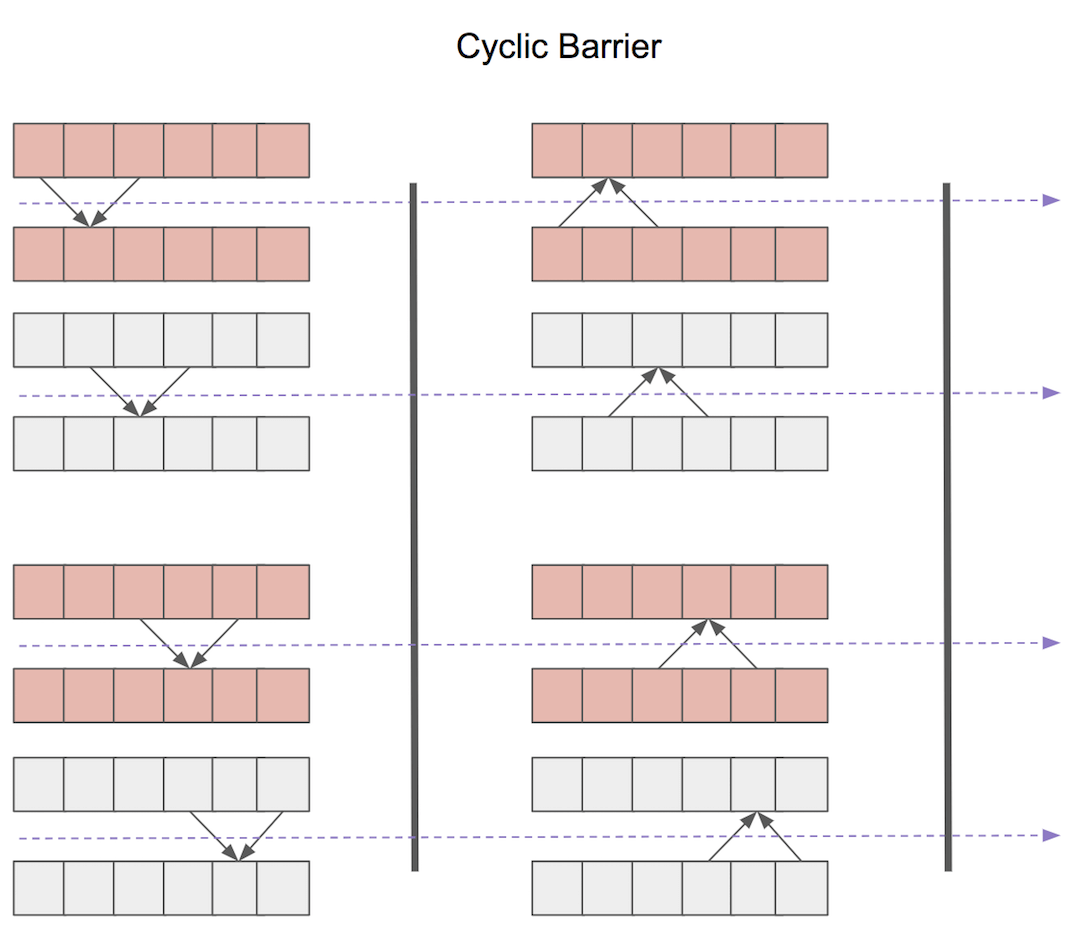 cyclic barrier